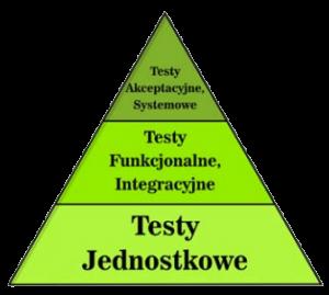 Piramida testów