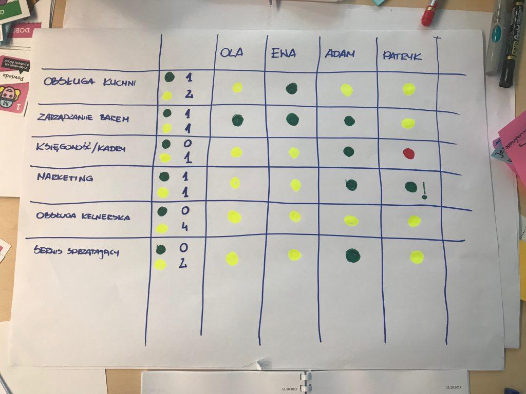Competence Matrix - przykład