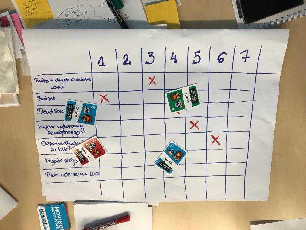 Delegation Poker - przykład